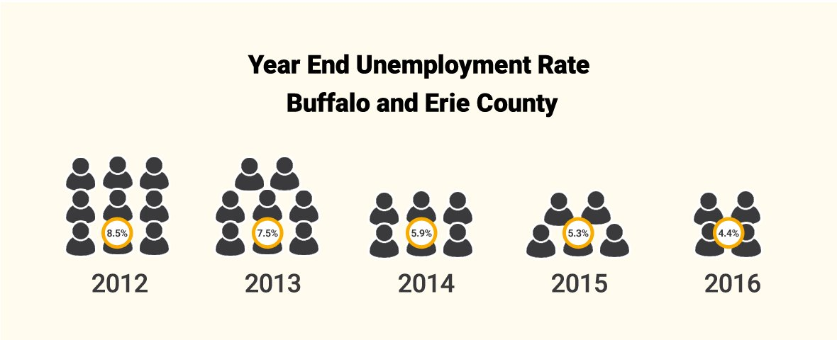 Employment Rate Infographic
